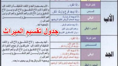 جدول تقسيم الميراث